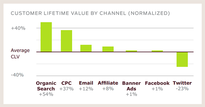 Valor de tempo de vida do cliente por canal
