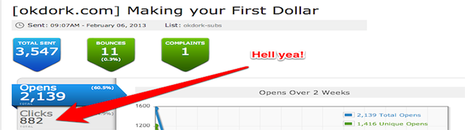 Cliques obtidos através da lista de e-mail