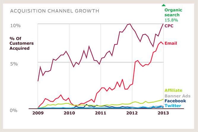 Gráfico de aquisição de clientes por vários canais