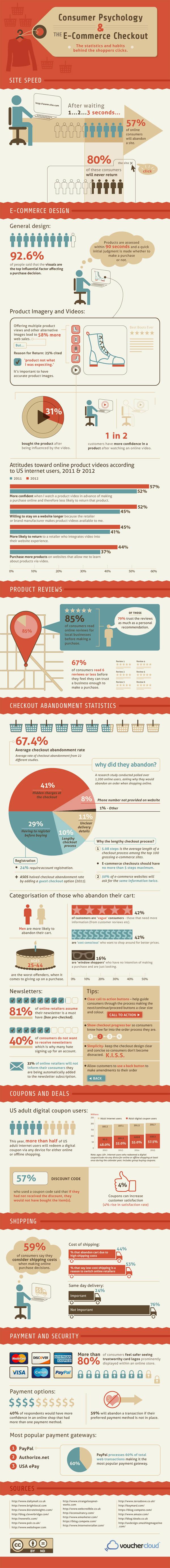 Psicologia do Checkout Online
