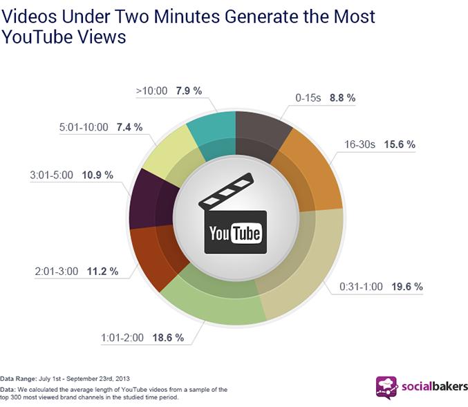 Vídeos menores que 2 minutos geram mais views no YouTube