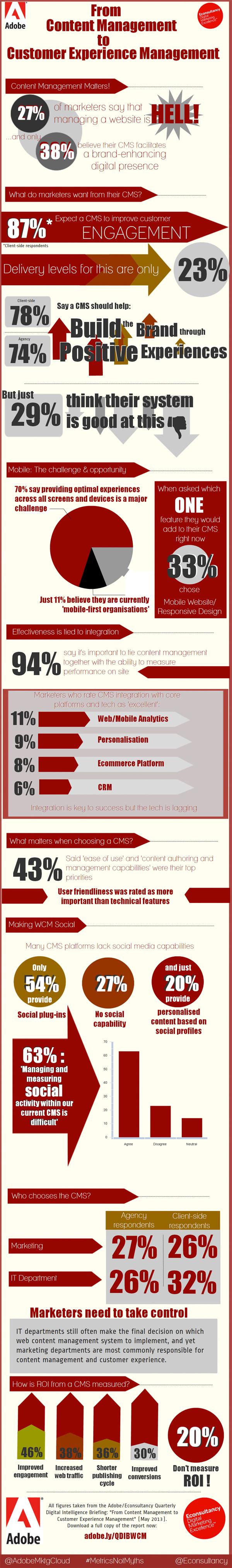 Infográfico do gerenciamento de conteúdo à gestão da experiência do usuário
