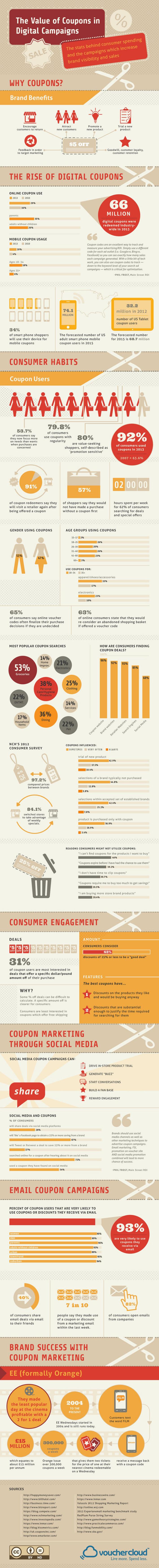 O valor dos cupons de desconto - Infográfico