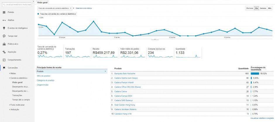Relatório de comércio eletrônico - Google Analytics