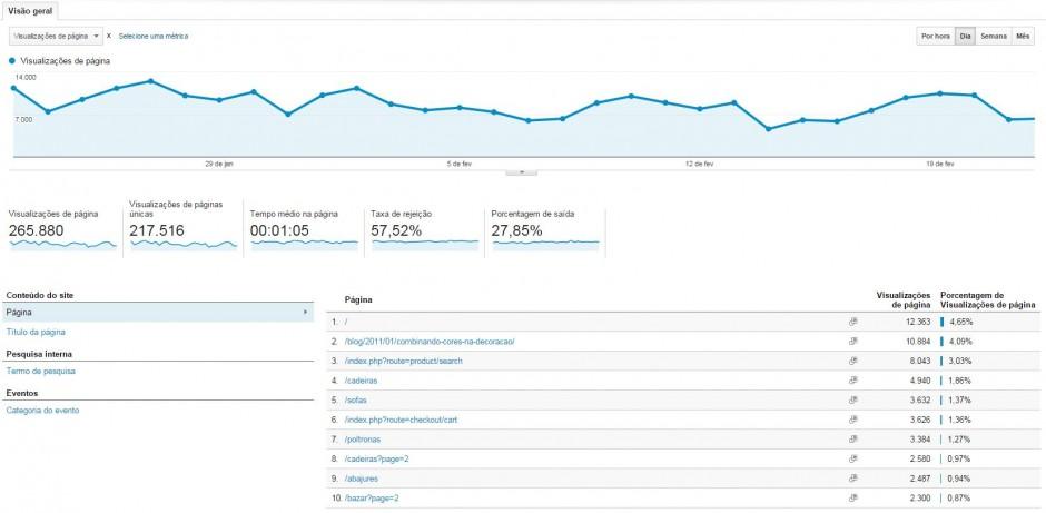 Relatório de comportamento Google Analytics
