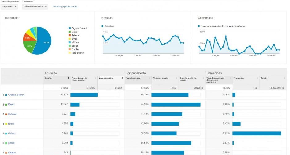 Relatorio de aquisição Google Analytics