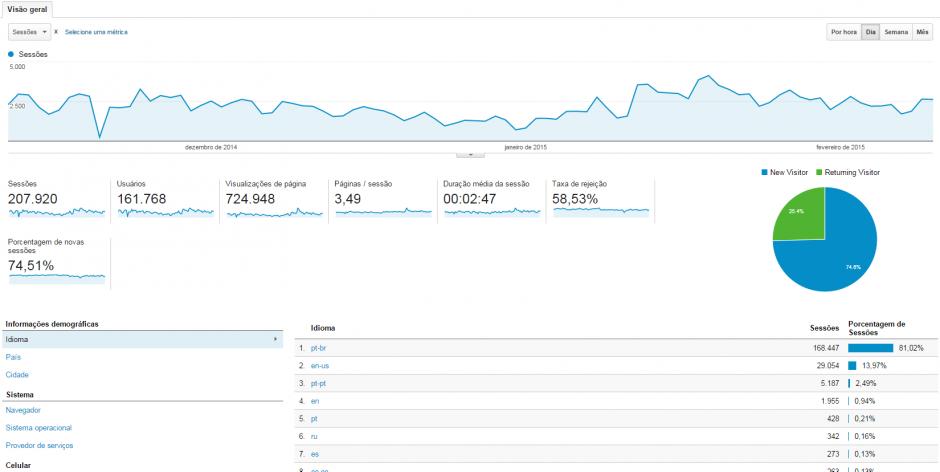 Visão geral do público-alvo - Google Analytics