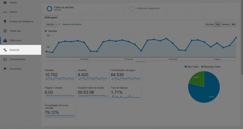 Google Analytics - Relatorio de aquisição