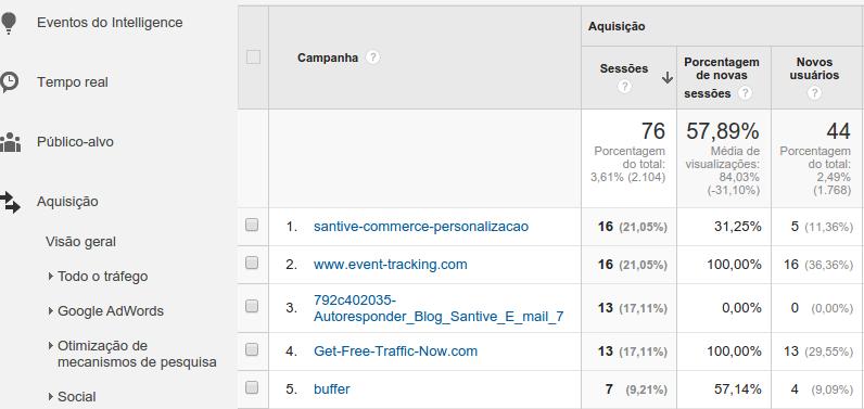 Relatório de campanhas - Google Analytics